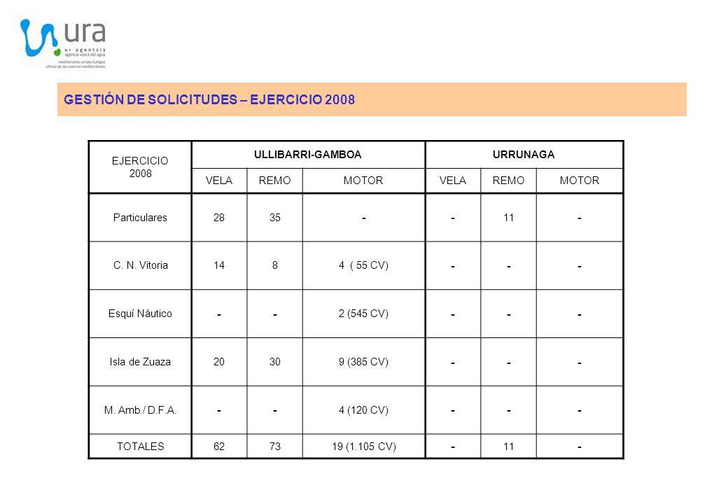 GESTIÓN DE SOLICITUDES – EJERCICIO 2008 EJERCICIO 2008 ULLIBARRI-GAMBOAURRUNAGA VELAREMOMOTORVELAREMOMOTOR Particulares2835 -- 11 - C. N. Vitoria1484