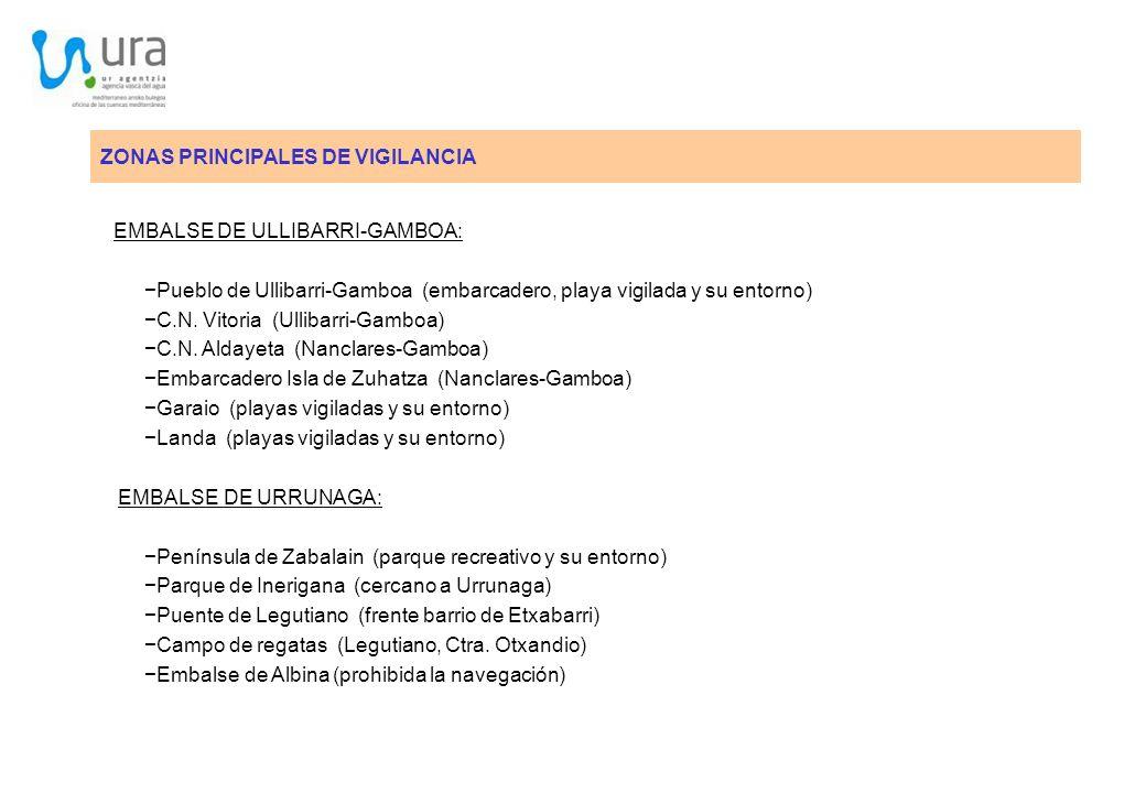 ZONAS PRINCIPALES DE VIGILANCIA EMBALSE DE ULLIBARRI-GAMBOA: Pueblo de Ullibarri-Gamboa (embarcadero, playa vigilada y su entorno) C.N. Vitoria (Ullib