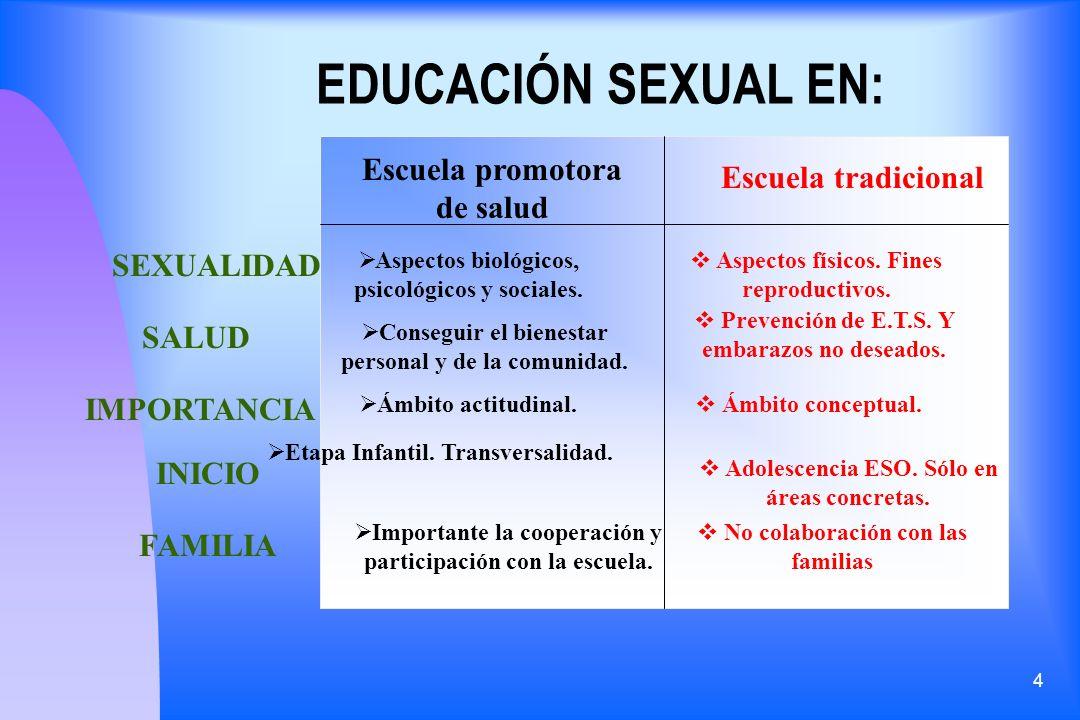 4 EDUCACIÓN SEXUAL EN: Escuela promotora de salud Escuela tradicional SEXUALIDAD Aspectos biológicos, psicológicos y sociales. Aspectos físicos. Fines