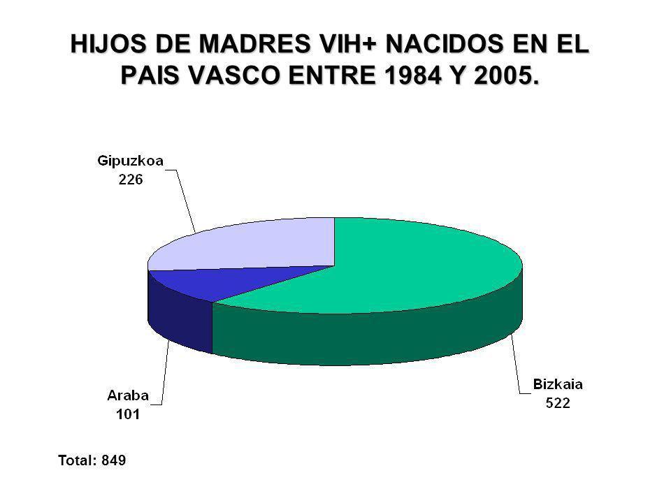 HIJOS DE MADRES VIH+ NACIDOS EN EL PAIS VASCO ENTRE 1984 Y 2005. Total: 849