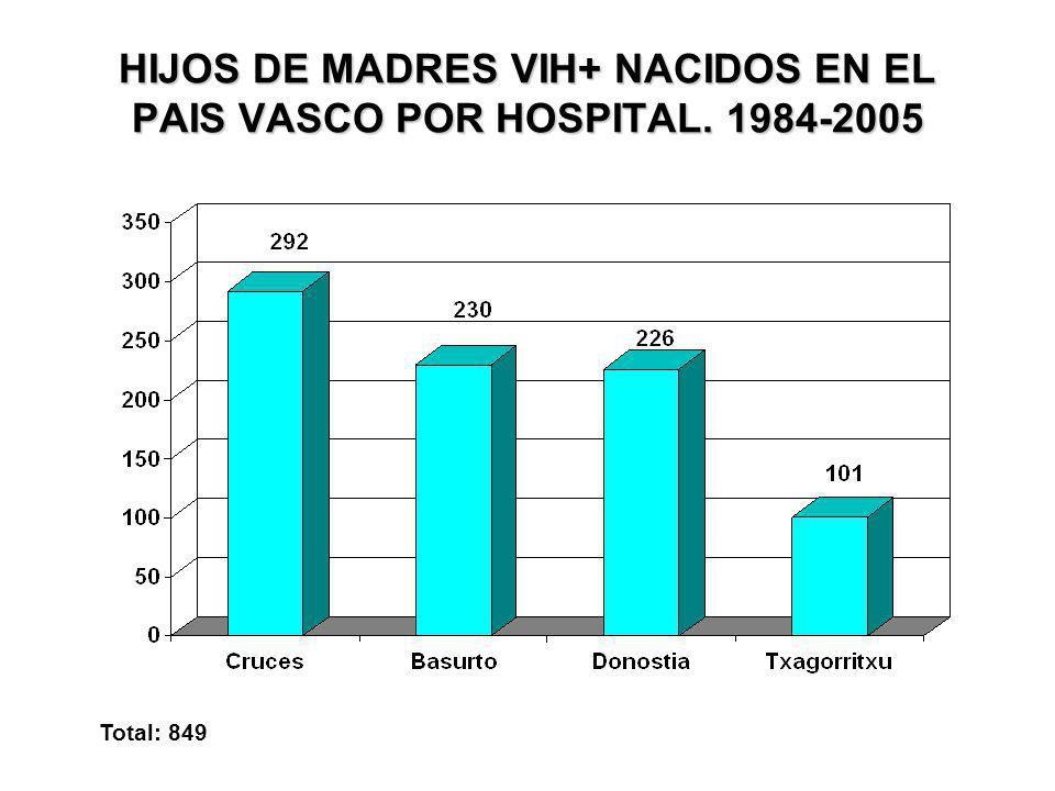 HIJOS DE MADRES VIH+ NACIDOS EN EL PAIS VASCO POR HOSPITAL. 1984-2005 Total: 849