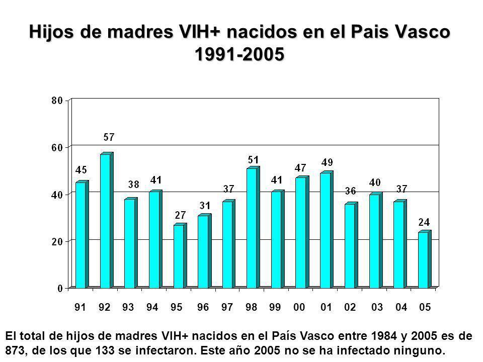 Hijos de madres VIH+ nacidos en el Pais Vasco 1991-2005 El total de hijos de madres VIH+ nacidos en el País Vasco entre 1984 y 2005 es de 873, de los que 133 se infectaron.