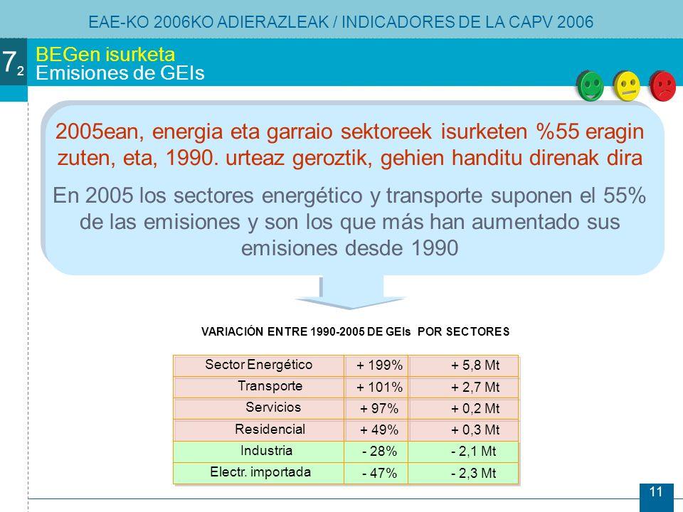11 2005ean, energia eta garraio sektoreek isurketen %55 eragin zuten, eta, 1990.