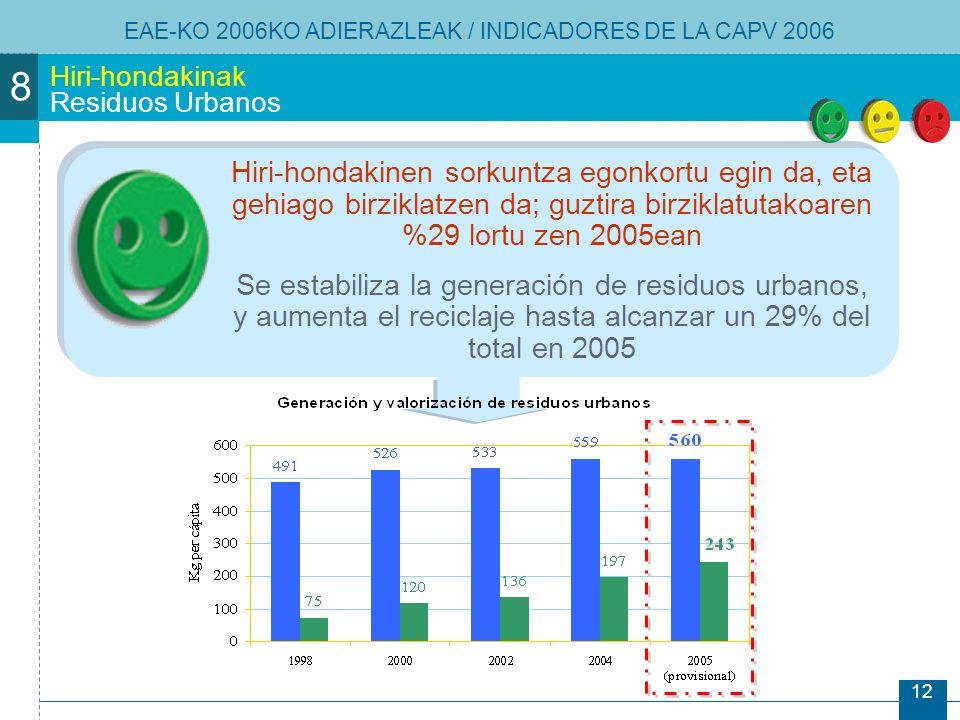 12 Hiri-hondakinak Residuos Urbanos Hiri-hondakinen sorkuntza egonkortu egin da, eta gehiago birziklatzen da; guztira birziklatutakoaren %29 lortu zen 2005ean Se estabiliza la generación de residuos urbanos, y aumenta el reciclaje hasta alcanzar un 29% del total en 2005 EAE-KO 2006KO ADIERAZLEAK / INDICADORES DE LA CAPV 2006 8