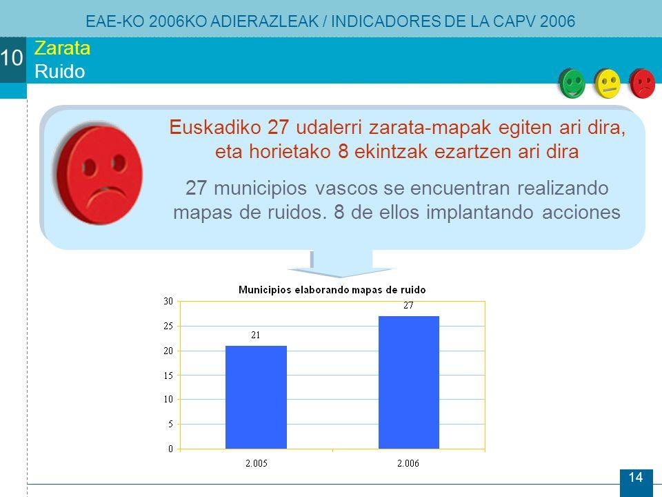 14 Zarata Ruido Euskadiko 27 udalerri zarata-mapak egiten ari dira, eta horietako 8 ekintzak ezartzen ari dira 27 municipios vascos se encuentran realizando mapas de ruidos.
