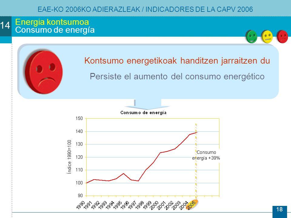 18 Energia kontsumoa Consumo de energía Kontsumo energetikoak handitzen jarraitzen du Persiste el aumento del consumo energético EAE-KO 2006KO ADIERAZLEAK / INDICADORES DE LA CAPV 2006 14