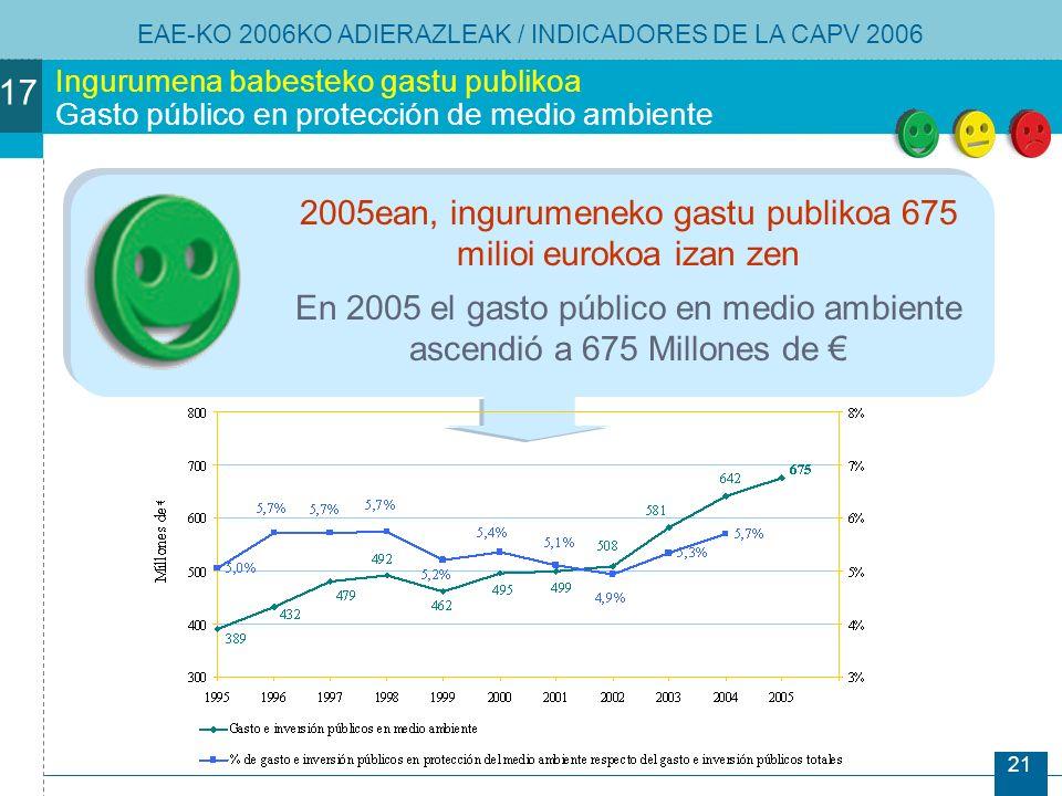 21 Ingurumena babesteko gastu publikoa Gasto público en protección de medio ambiente 2005ean, ingurumeneko gastu publikoa 675 milioi eurokoa izan zen En 2005 el gasto público en medio ambiente ascendió a 675 Millones de EAE-KO 2006KO ADIERAZLEAK / INDICADORES DE LA CAPV 2006 17