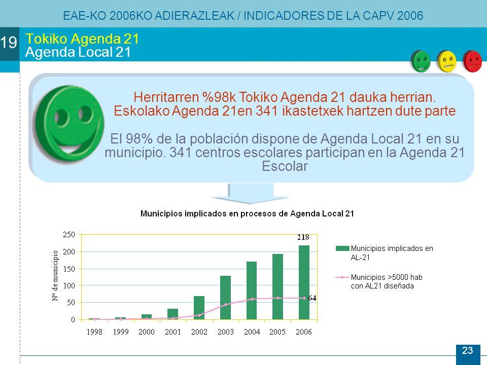 23 Tokiko Agenda 21 Agenda Local 21 Herritarren %98k Tokiko Agenda 21 dauka herrian.