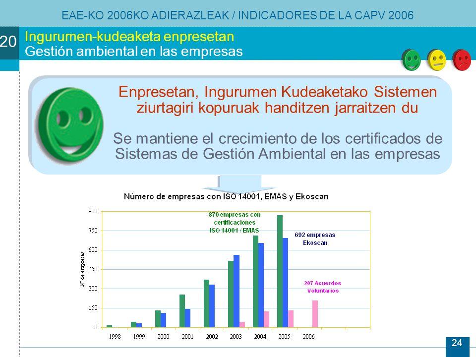 24 Ingurumen-kudeaketa enpresetan Gestión ambiental en las empresas Enpresetan, Ingurumen Kudeaketako Sistemen ziurtagiri kopuruak handitzen jarraitzen du Se mantiene el crecimiento de los certificados de Sistemas de Gestión Ambiental en las empresas EAE-KO 2006KO ADIERAZLEAK / INDICADORES DE LA CAPV 2006 20