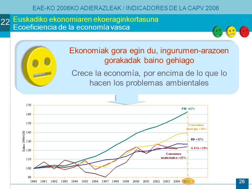 26 Euskadiko ekonomiaren ekoeraginkortasuna Ecoeficiencia de la economía vasca Ekonomiak gora egin du, ingurumen-arazoen gorakadak baino gehiago Crece la economía, por encima de lo que lo hacen los problemas ambientales EAE-KO 2006KO ADIERAZLEAK / INDICADORES DE LA CAPV 2006 22