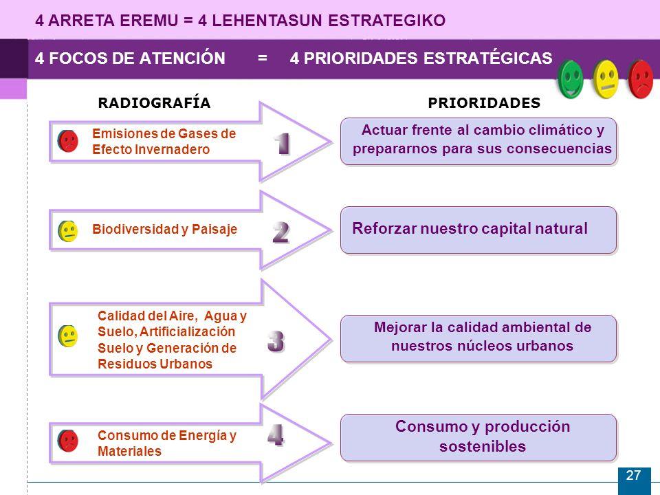 27 4 FOCOS DE ATENCIÓN = 4 PRIORIDADES ESTRATÉGICAS RADIOGRAFÍAPRIORIDADES Emisiones de Gases de Efecto Invernadero Actuar frente al cambio climático y prepararnos para sus consecuencias Reforzar nuestro capital natural Calidad del Aire, Agua y Suelo, Artificialización Suelo y Generación de Residuos Urbanos Mejorar la calidad ambiental de nuestros núcleos urbanos Consumo de Energía y Materiales Consumo y producción sostenibles Biodiversidad y Paisaje 4 ARRETA EREMU = 4 LEHENTASUN ESTRATEGIKO