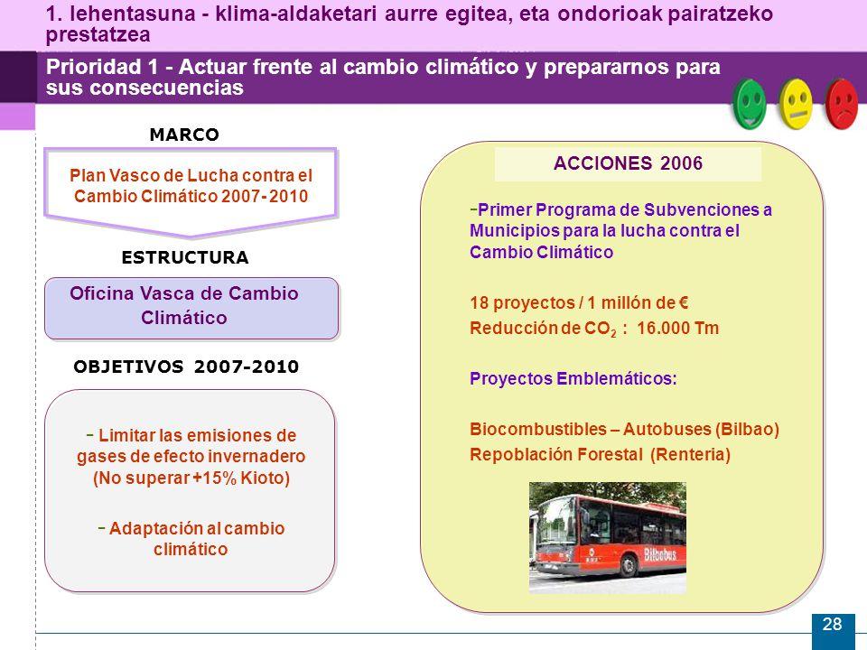 28 Prioridad 1 - Actuar frente al cambio climático y prepararnos para sus consecuencias ESTRUCTURA Plan Vasco de Lucha contra el Cambio Climático 2007- 2010 Oficina Vasca de Cambio Climático ACCIONES 2006 - Primer Programa de Subvenciones a Municipios para la lucha contra el Cambio Climático 18 proyectos / 1 millón de Reducción de CO 2 : 16.000 Tm Proyectos Emblemáticos: Biocombustibles – Autobuses (Bilbao) Repoblación Forestal (Renteria) OBJETIVOS 2007-2010 - Limitar las emisiones de gases de efecto invernadero (No superar +15% Kioto) - Adaptación al cambio climático MARCO 1.