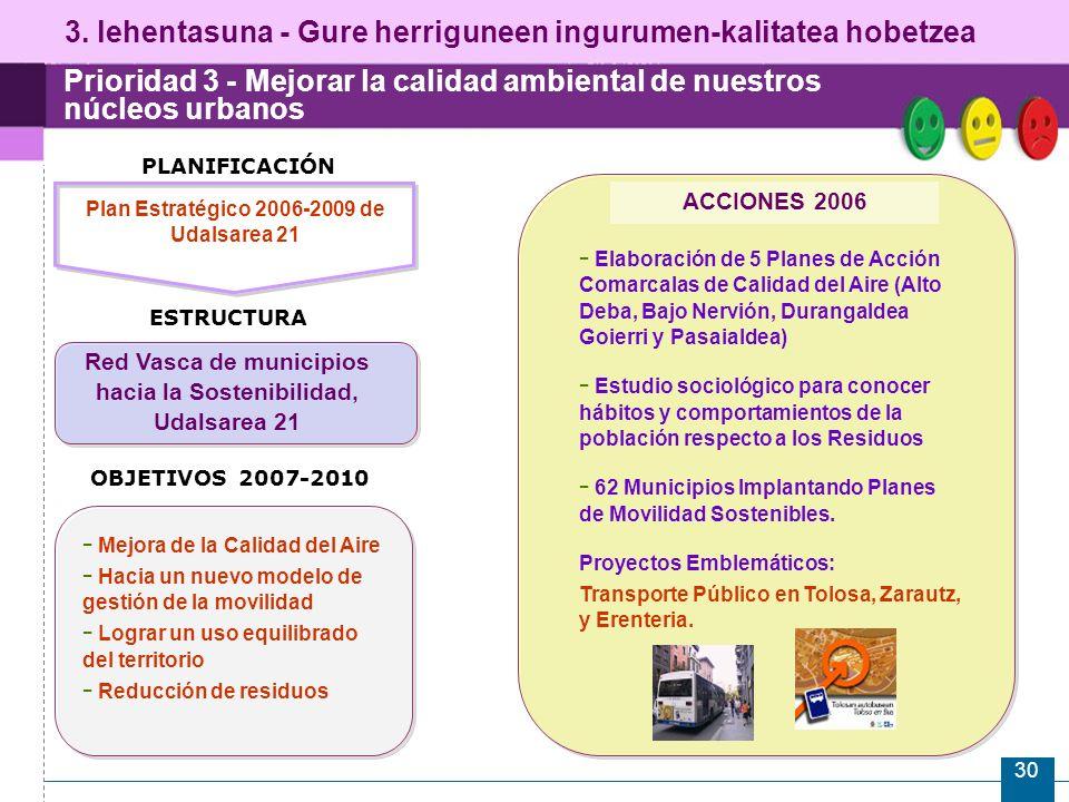 30 Prioridad 3 - Mejorar la calidad ambiental de nuestros núcleos urbanos ESTRUCTURA Plan Estratégico 2006-2009 de Udalsarea 21 Red Vasca de municipios hacia la Sostenibilidad, Udalsarea 21 ACCIONES 2006 - Elaboración de 5 Planes de Acción Comarcalas de Calidad del Aire (Alto Deba, Bajo Nervión, Durangaldea Goierri y Pasaialdea) - Estudio sociológico para conocer hábitos y comportamientos de la población respecto a los Residuos - 62 Municipios Implantando Planes de Movilidad Sostenibles.