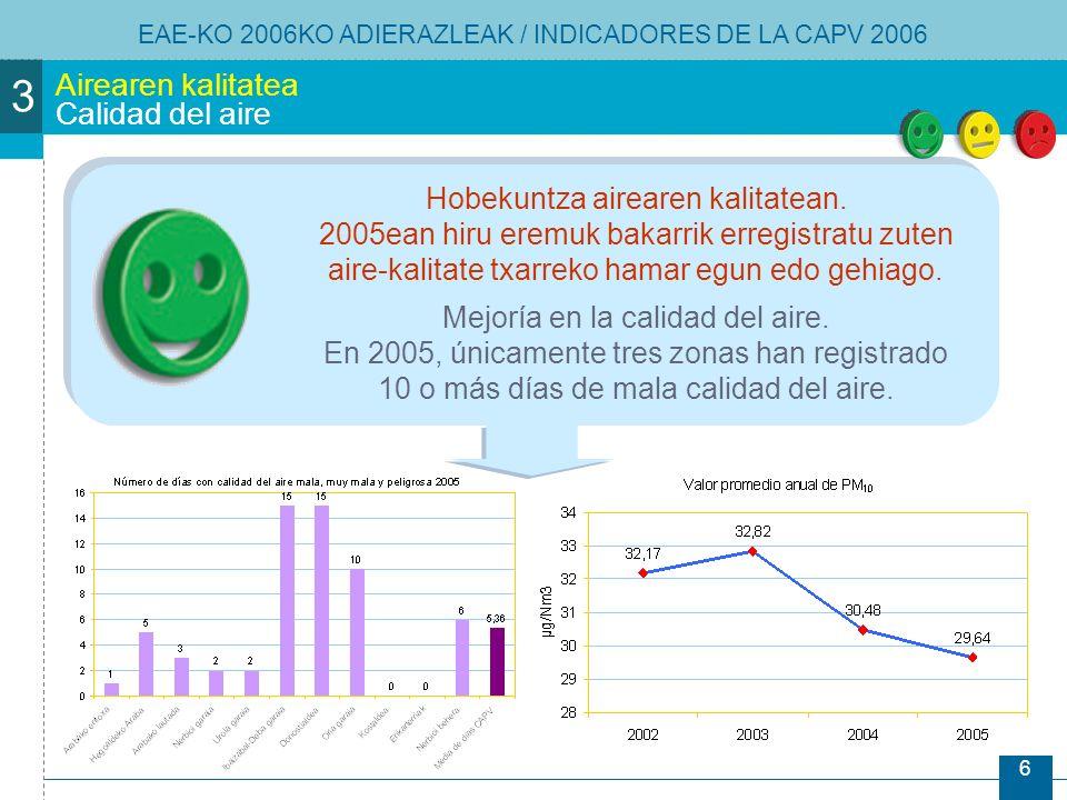 6 Airearen kalitatea Calidad del aire EAE-KO 2006KO ADIERAZLEAK / INDICADORES DE LA CAPV 2006 3 Hobekuntza airearen kalitatean.