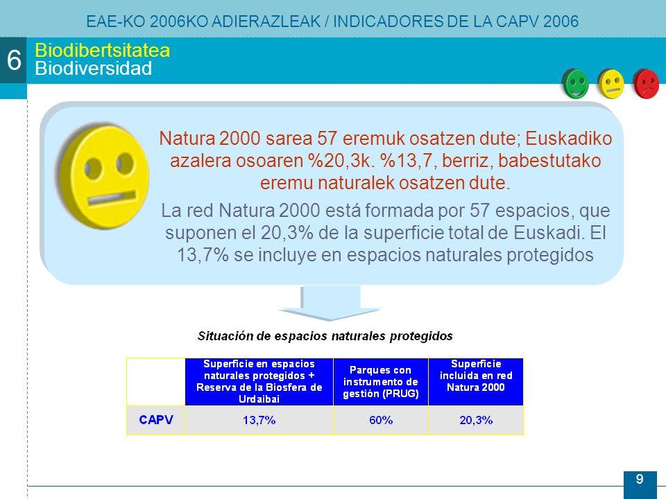 9 Biodibertsitatea Biodiversidad EAE-KO 2006KO ADIERAZLEAK / INDICADORES DE LA CAPV 2006 Natura 2000 sarea 57 eremuk osatzen dute; Euskadiko azalera osoaren %20,3k.