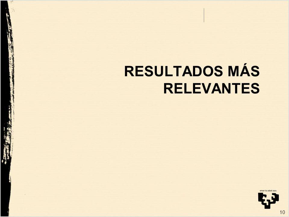 10 RESULTADOS MÁS RELEVANTES