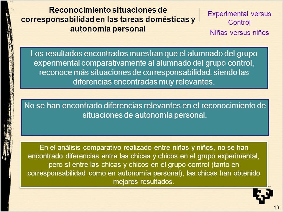 13 Reconocimiento situaciones de corresponsabilidad en las tareas domésticas y autonomía personal Experimental versus Control Niñas versus niños Los r