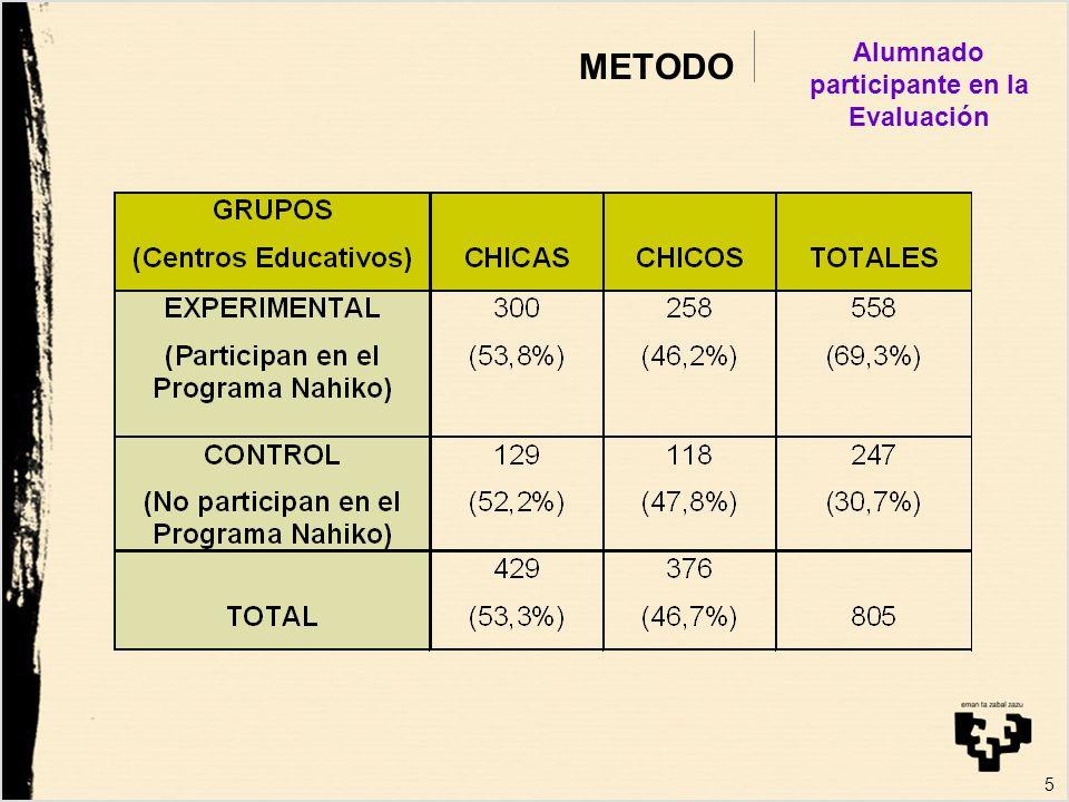 5 METODO Alumnado participante en la Evaluación