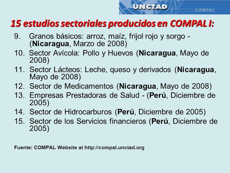 9. Granos básicos: arroz, maíz, frijol rojo y sorgo - (Nicaragua, Marzo de 2008) 10. Sector Avícola: Pollo y Huevos (Nicaragua, Mayo de 2008) 11.Secto