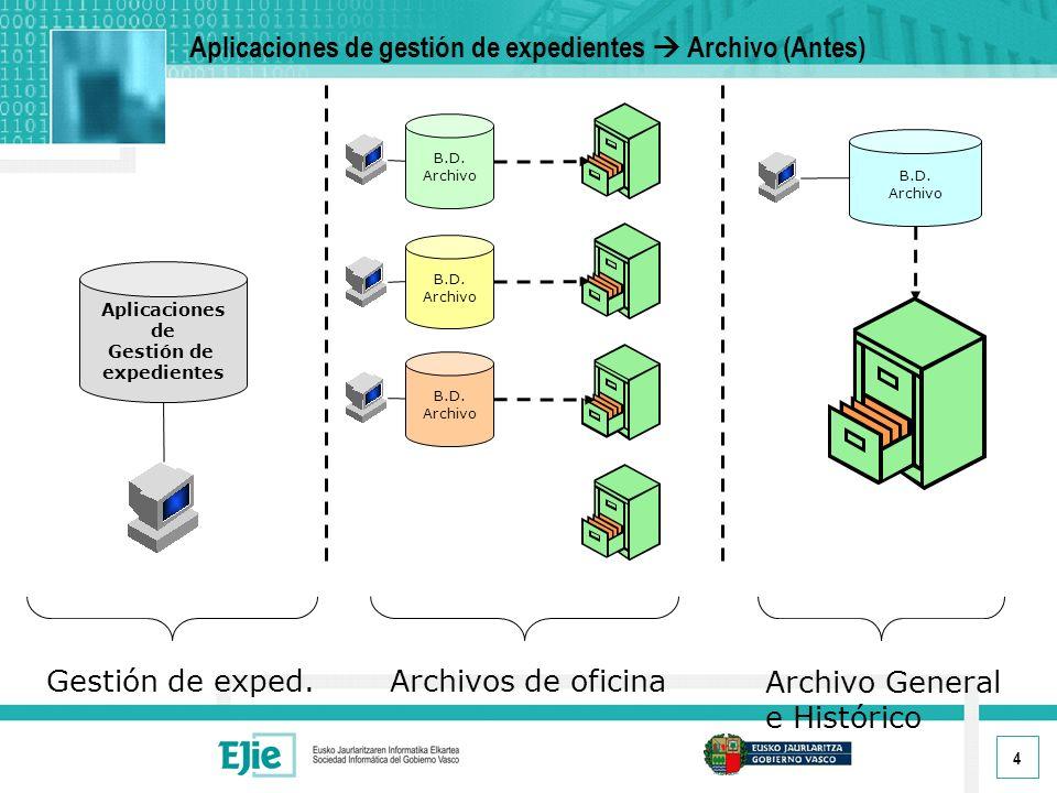 4 Aplicaciones de gestión de expedientes Archivo (Antes) Aplicaciones de Gestión de expedientes B.D.