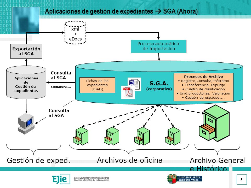 5 Aplicaciones de Gestión de expedientes S.G.A.