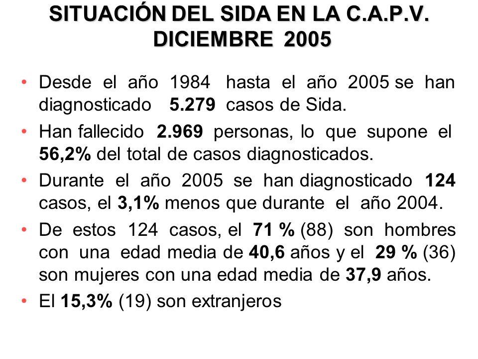 SITUACIÓN DEL SIDA EN LA C.A.P.V. DICIEMBRE 2005 Desde el año 1984 hasta el año 2005 se han diagnosticado 5.279 casos de Sida. Han fallecido 2.969 per