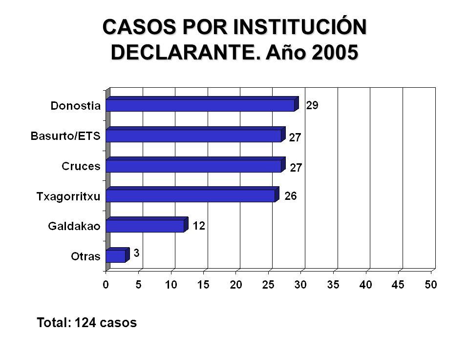 CASOS POR INSTITUCIÓN DECLARANTE. Año 2005 Total: 124 casos