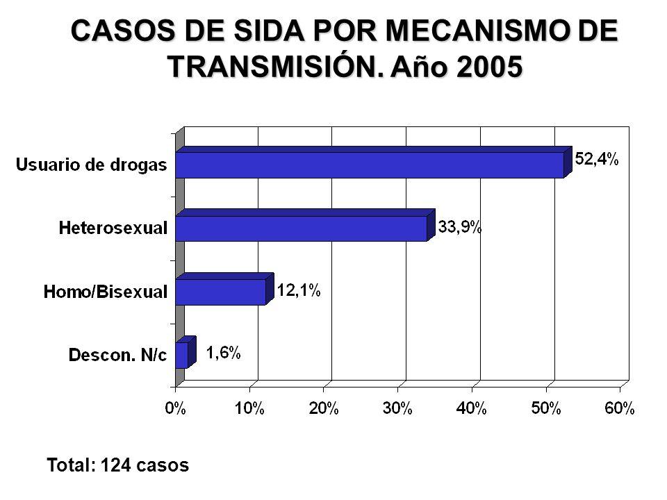 CASOS DE SIDA POR MECANISMO DE TRANSMISIÓN. Año 2005 Total: 124 casos