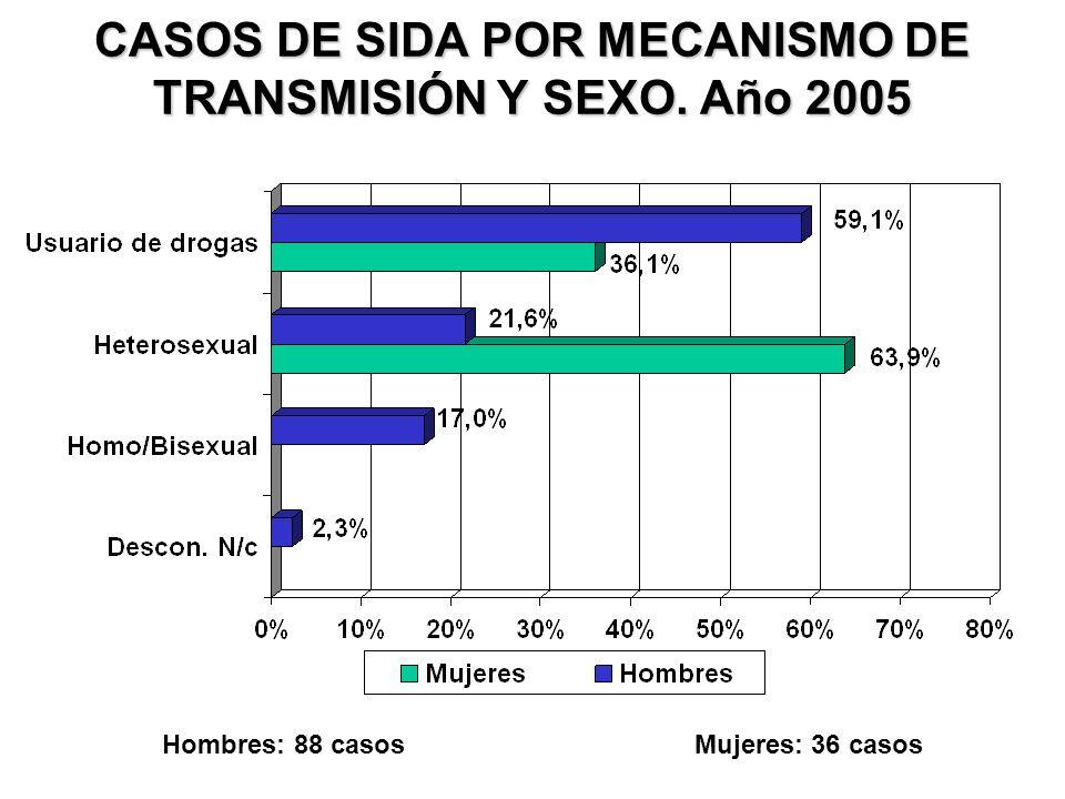 CASOS DE SIDA POR MECANISMO DE TRANSMISIÓN Y SEXO. Año 2005 Hombres: 88 casosMujeres: 36 casos