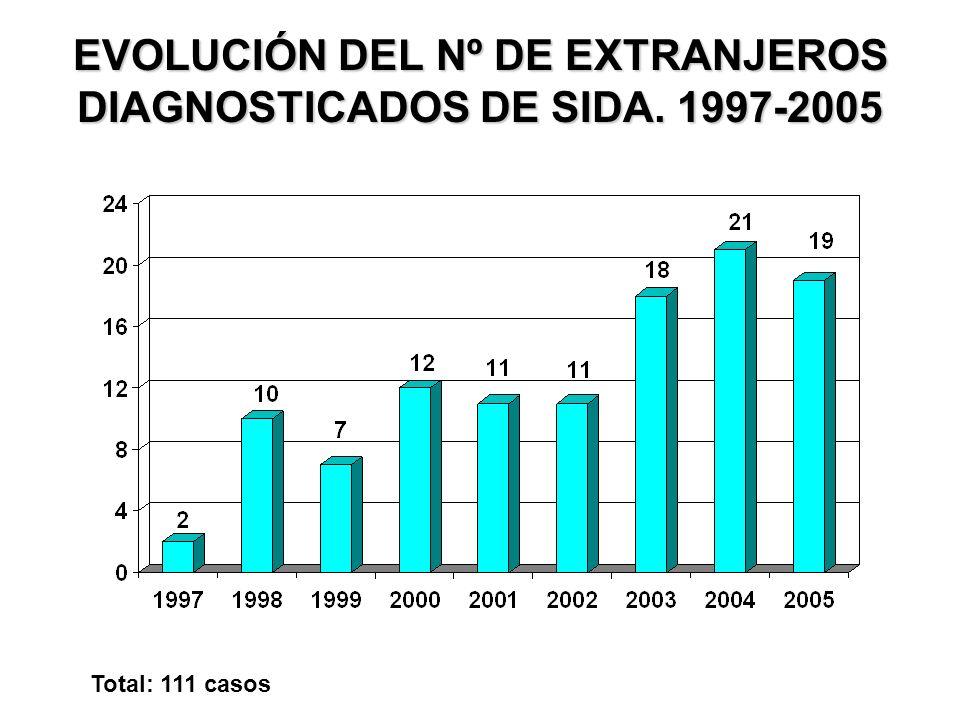 EVOLUCIÓN DEL Nº DE EXTRANJEROS DIAGNOSTICADOS DE SIDA. 1997-2005 Total: 111 casos