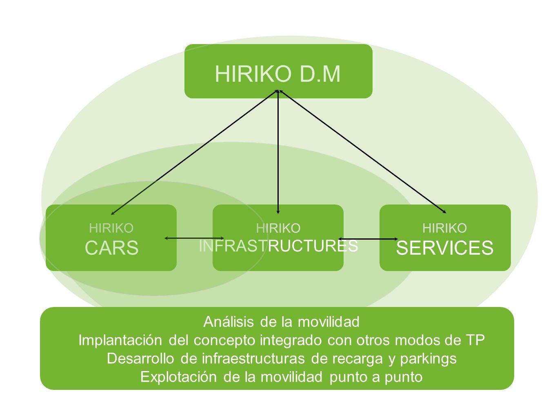 HIRIKO D.M HIRIKO INFRASTRUCTURES HIRIKO CARS HIRIKO SERVICES Análisis de la movilidad Implantación del concepto integrado con otros modos de TP Desar