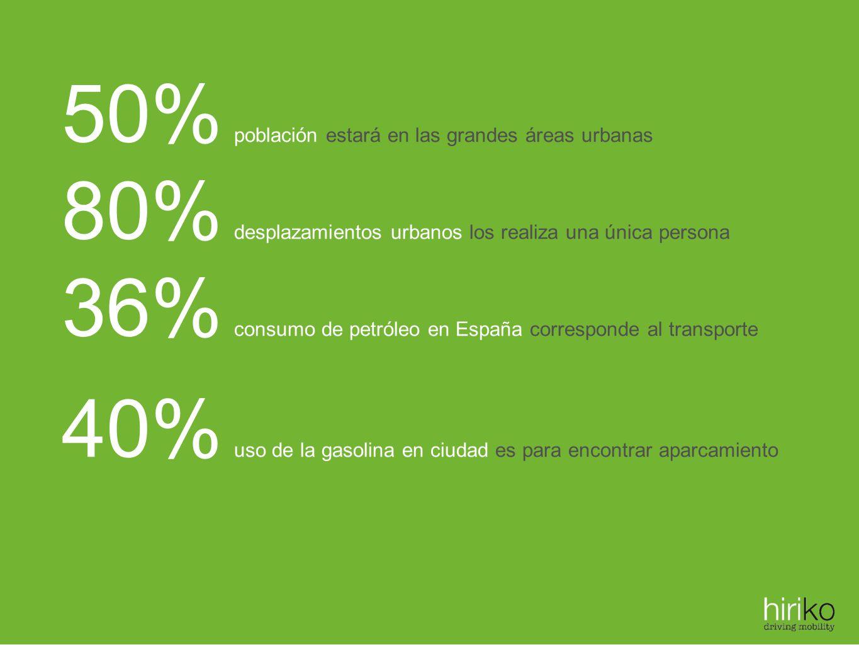 50% población estará en las grandes áreas urbanas 80% desplazamientos urbanos los realiza una única persona 36% consumo de petróleo en España correspo
