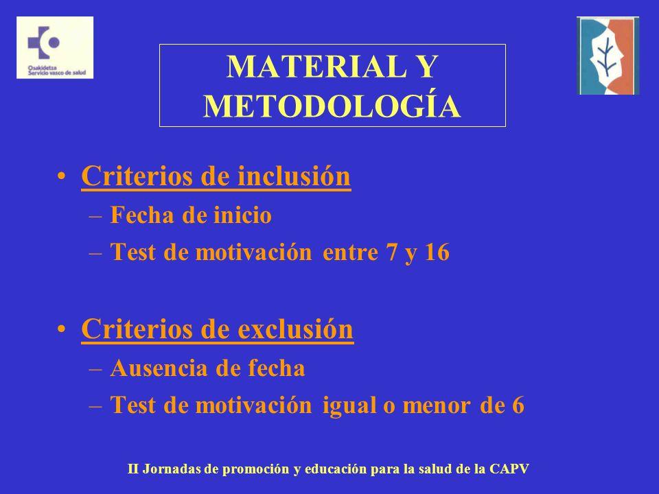 MATERIAL Y METODOLOGÍA Criterios de inclusión –Fecha de inicio –Test de motivación entre 7 y 16 Criterios de exclusión –Ausencia de fecha –Test de motivación igual o menor de 6 II Jornadas de promoción y educación para la salud de la CAPV