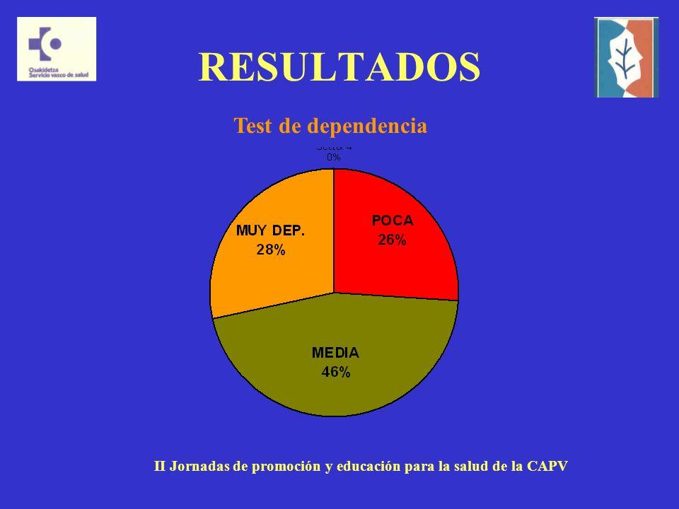 RESULTADOS Test de dependencia II Jornadas de promoción y educación para la salud de la CAPV