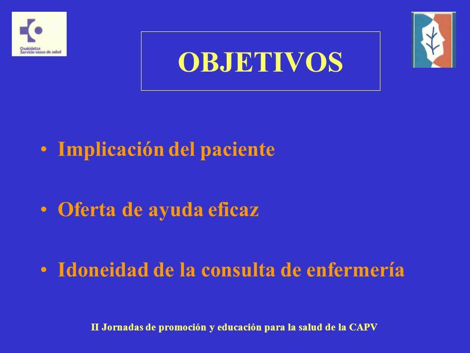 OBJETIVOS Implicación del paciente Oferta de ayuda eficaz Idoneidad de la consulta de enfermería II Jornadas de promoción y educación para la salud de la CAPV