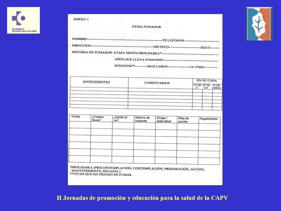 RESULTADOS Intentos de deshabituación II Jornadas de promoción y educación para la salud de la CAPV
