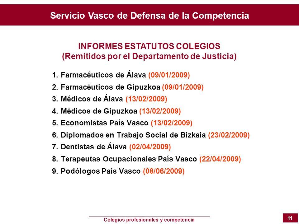 Servicio Vasco de Defensa de la Competencia Colegios profesionales y competencia 11 1.Farmacéuticos de Álava (09/01/2009) 2.Farmacéuticos de Gipuzkoa