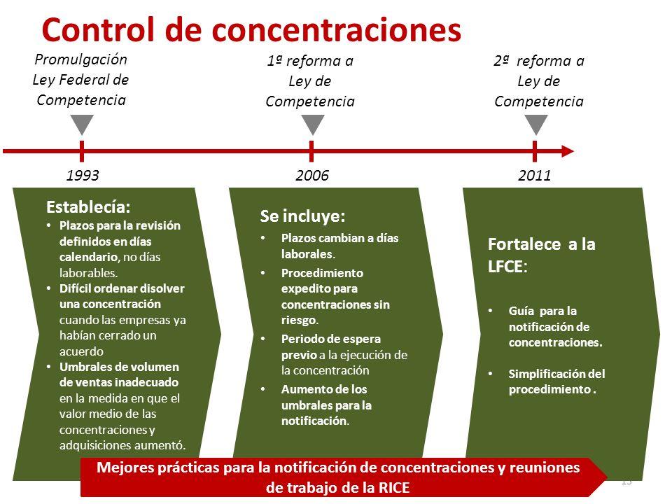 Control de concentraciones 13 199320062011 Establecía: Plazos para la revisión definidos en días calendario, no días laborables. Difícil ordenar disol