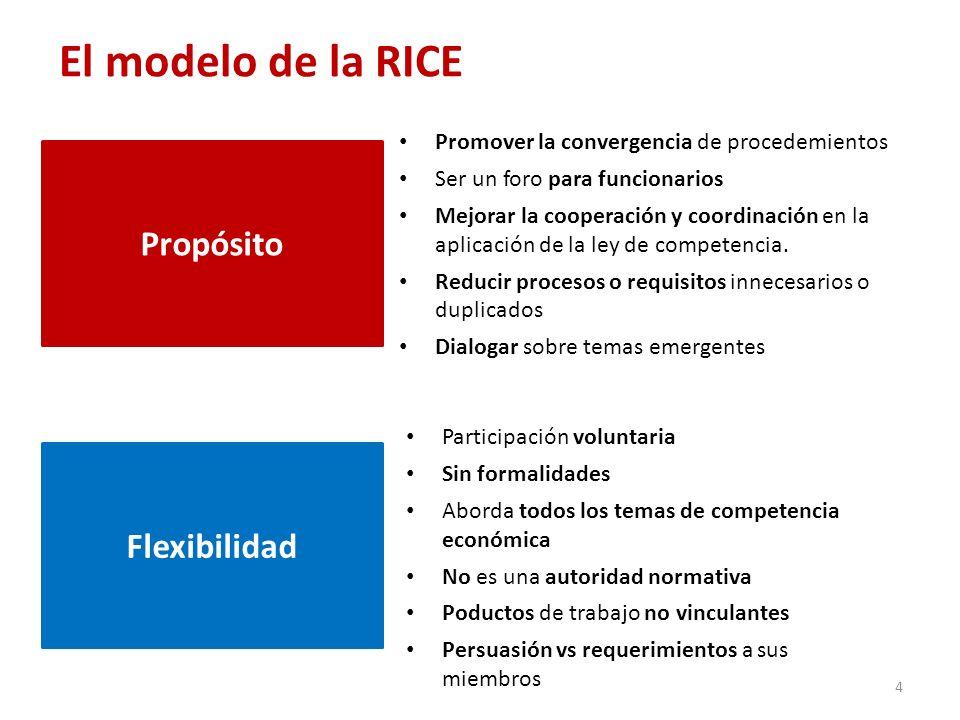 El modelo de la RICE Participación voluntaria Sin formalidades Aborda todos los temas de competencia económica No es una autoridad normativa Poductos