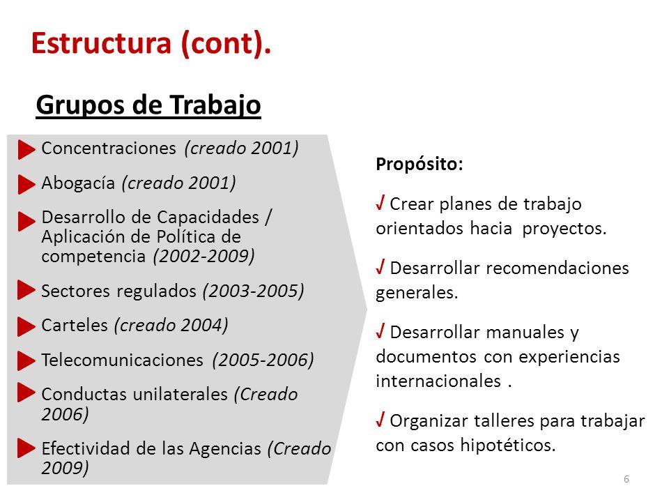 Grupos de Trabajo Concentraciones (creado 2001) Abogacía (creado 2001) Desarrollo de Capacidades / Aplicación de Política de competencia (2002-2009) Sectores regulados (2003-2005) Carteles (creado 2004) Telecomunicaciones (2005-2006) Conductas unilaterales (Creado 2006) Efectividad de las Agencias (Creado 2009) 6 Estructura (cont).