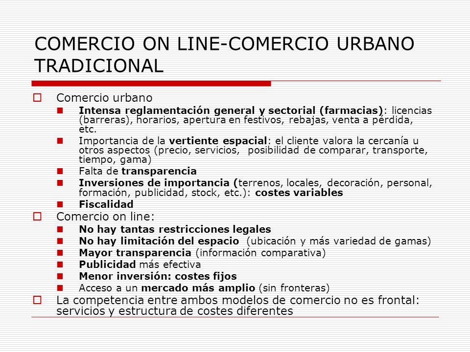 COMERCIO ON LINE-COMERCIO URBANO TRADICIONAL Comercio urbano Intensa reglamentación general y sectorial (farmacias): licencias (barreras), horarios, apertura en festivos, rebajas, venta a pérdida, etc.