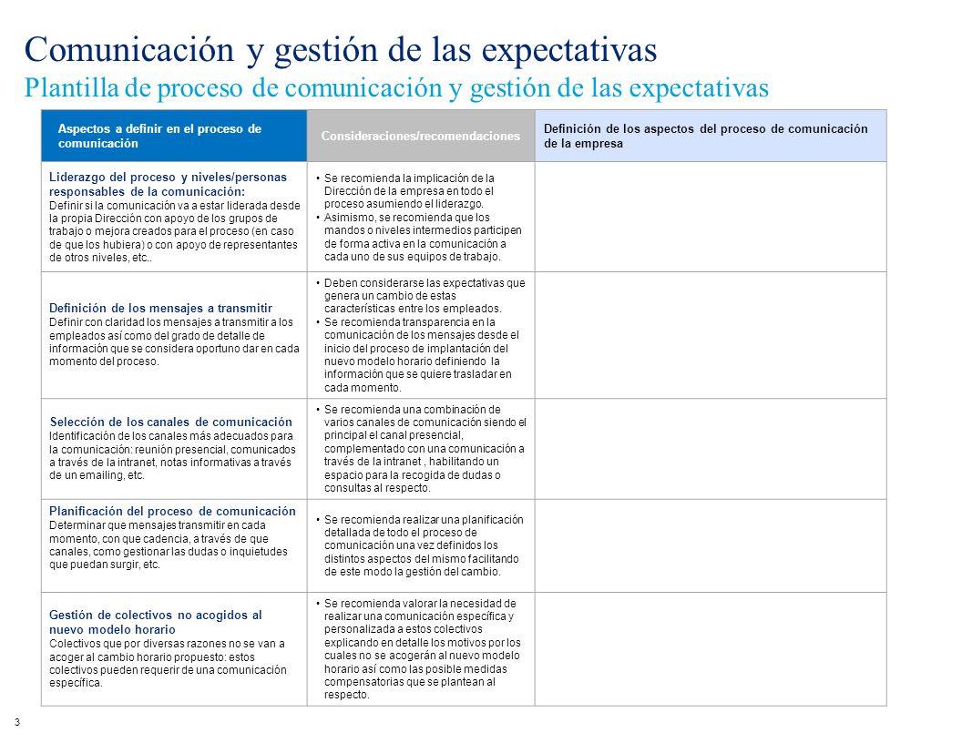 Comunicación y gestión de las expectativas Plantilla de proceso de comunicación y gestión de las expectativas 3 Aspectos a definir en el proceso de co