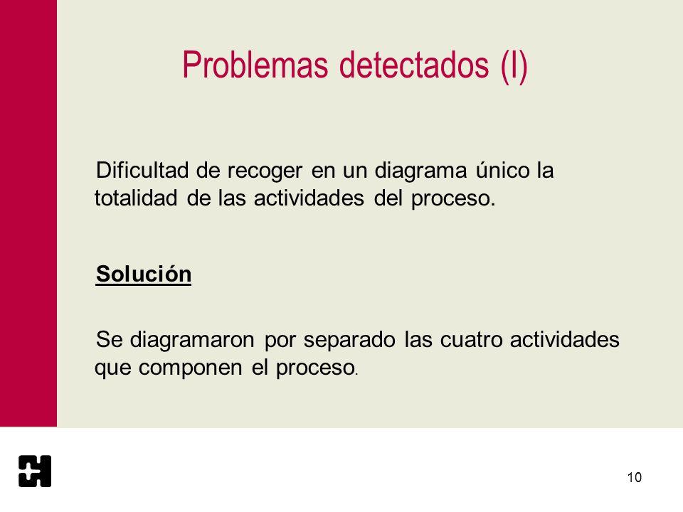 11 Problemas (II) Dificultad para diagramar el flujo de la actividad Divulgación externa.