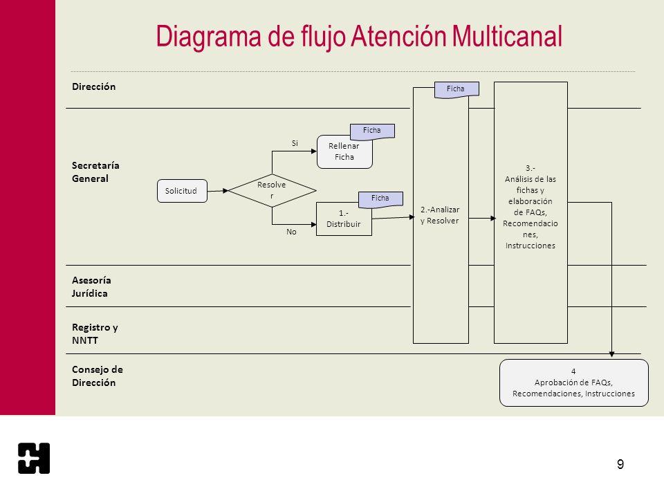 10 Problemas detectados (I) Dificultad de recoger en un diagrama único la totalidad de las actividades del proceso.