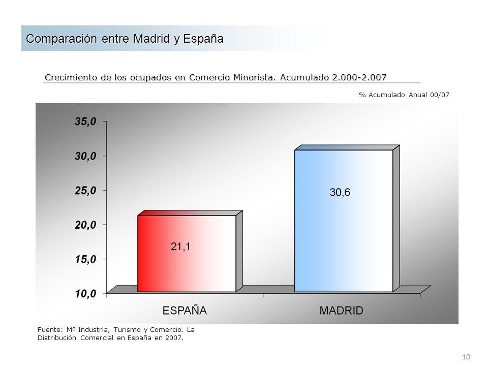 10 Comparación entre Madrid y España Crecimiento de los ocupados en Comercio Minorista. Acumulado 2.000-2.007 % Acumulado Anual 00/07 Fuente: INE Fuen