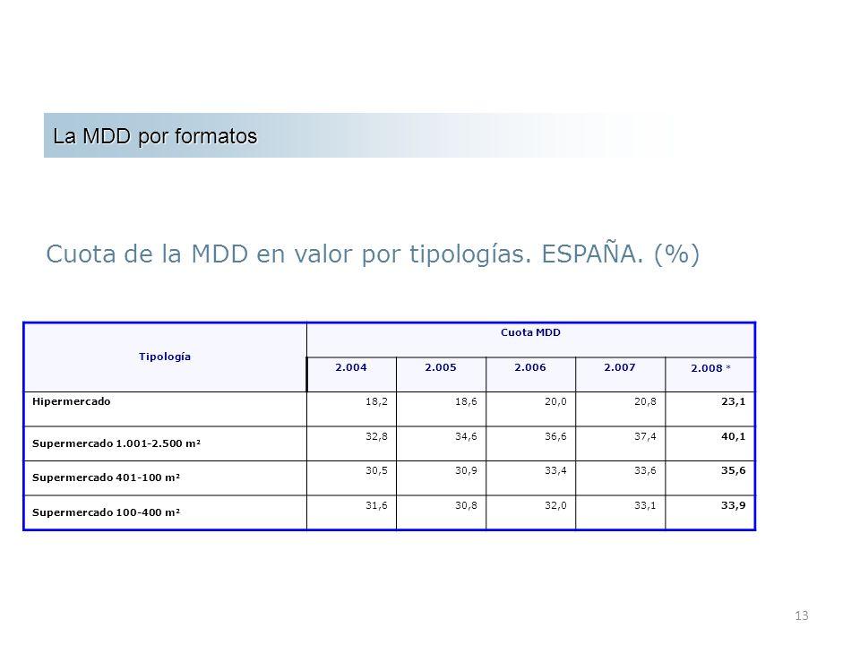 13 La MDD por formatos Tipología Cuota MDD 2.0042.0052.0062.0072.008 * Hipermercado18,218,620,020,823,1 Supermercado 1.001-2.500 m 2 32,834,636,637,44