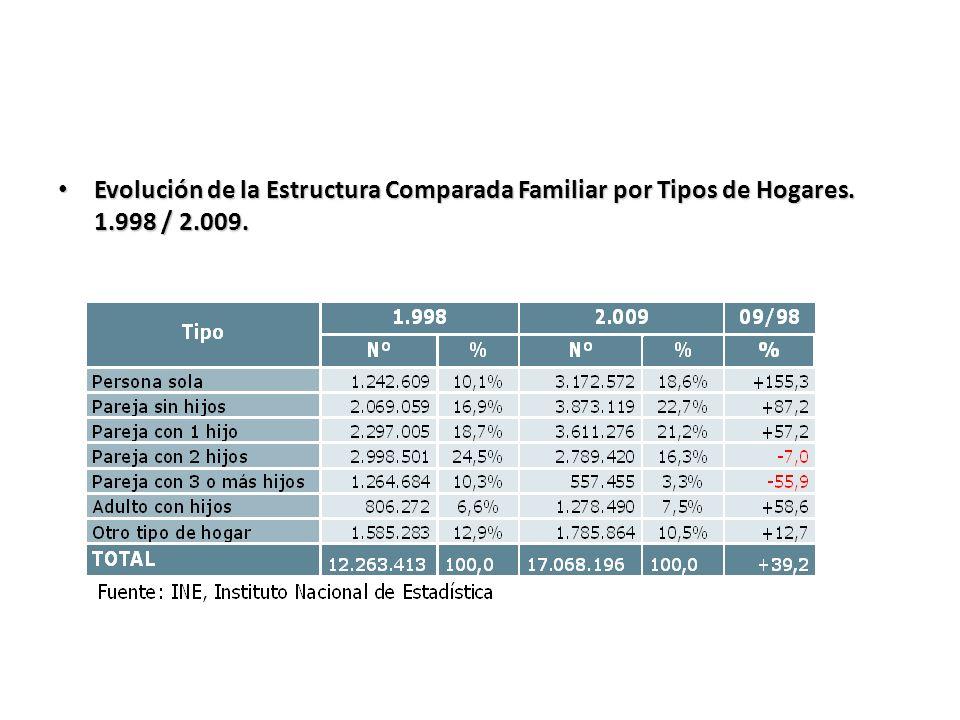 Evolución de la Estructura Comparada Familiar por Tipos de Hogares. 1.998 / 2.009. Evolución de la Estructura Comparada Familiar por Tipos de Hogares.