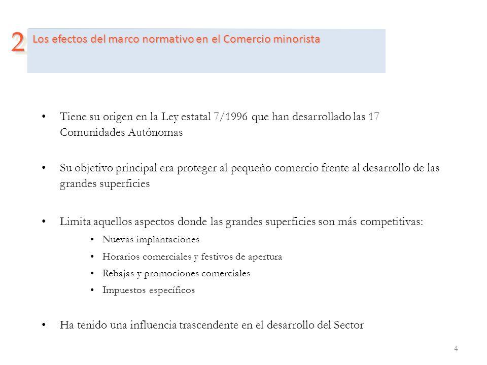 4 Los efectos del marco normativo en el Comercio minorista 22 Tiene su origen en la Ley estatal 7/1996 que han desarrollado las 17 Comunidades Autónom