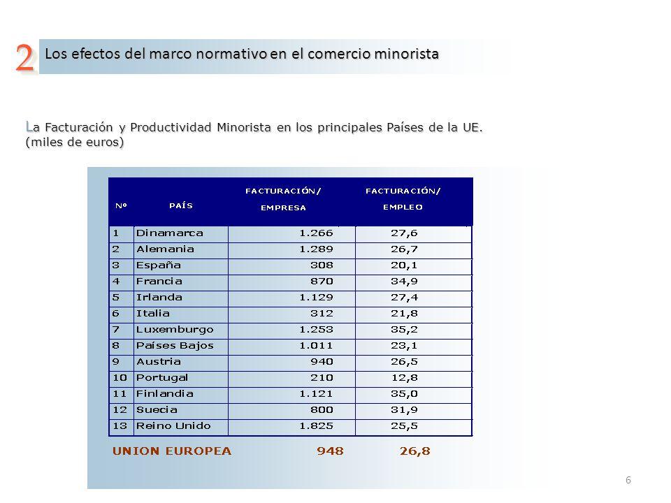 6 Los efectos del marco normativo en el comercio minorista 22 L a Facturación y Productividad Minorista en los principales Países de la UE. (miles de