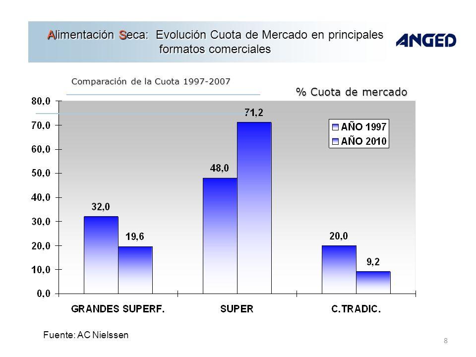 8 Fuente: AC Nielssen % Cuota de mercado Alimentación Seca: Evolución Cuota de Mercado en principales formatos comerciales Comparación de la Cuota 199